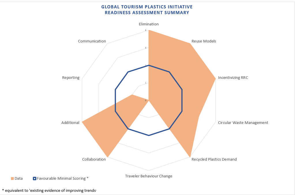 Global Tourism Plastics Initiative Readiness Assessment Summary