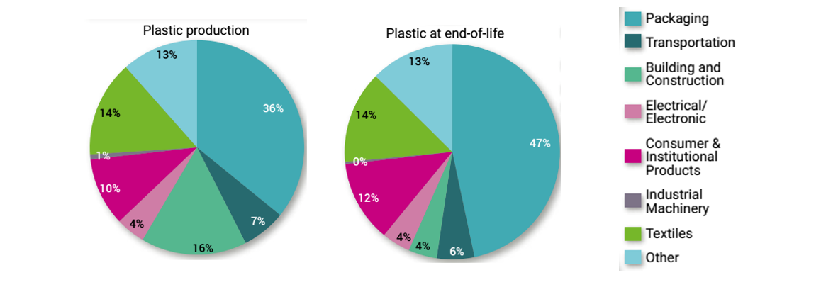 Plastic contribution to marine litter diagram