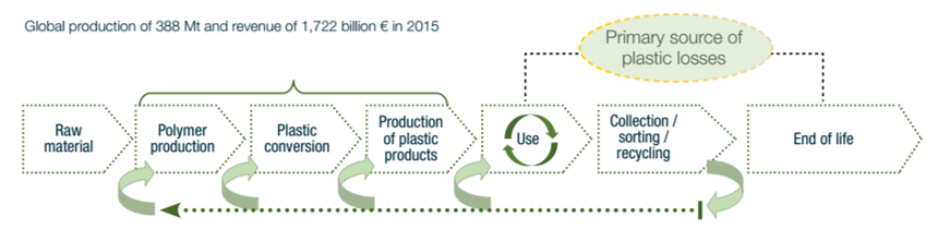Plastics value chain diagram